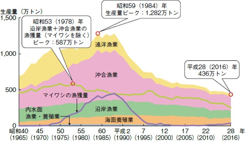 「漁業・養殖業生産統計」(農林水産省)